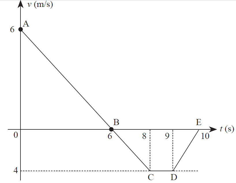 Soal Un Fisika Sma Gerak Lurus Download Kumpulan Soal Ujian