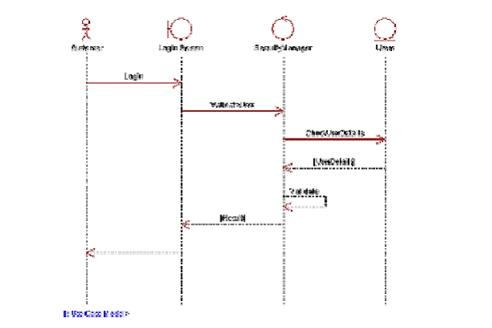 Sistem orientasi objek iseng berbagai ccuart Images