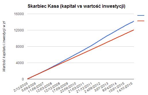 Skarbiec Kasa - kapitał kontra wartośc inwestycji