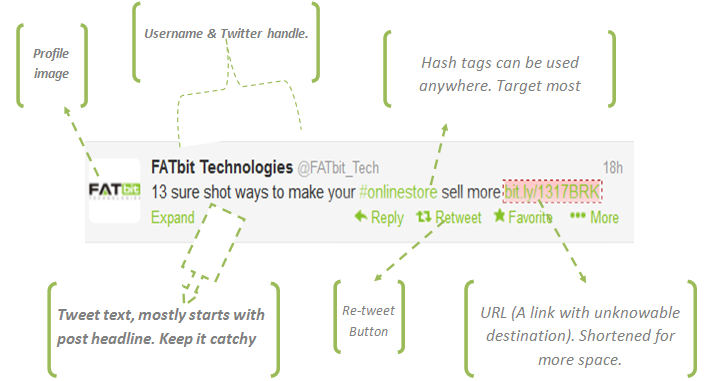 Anatomy of a perfect tweet