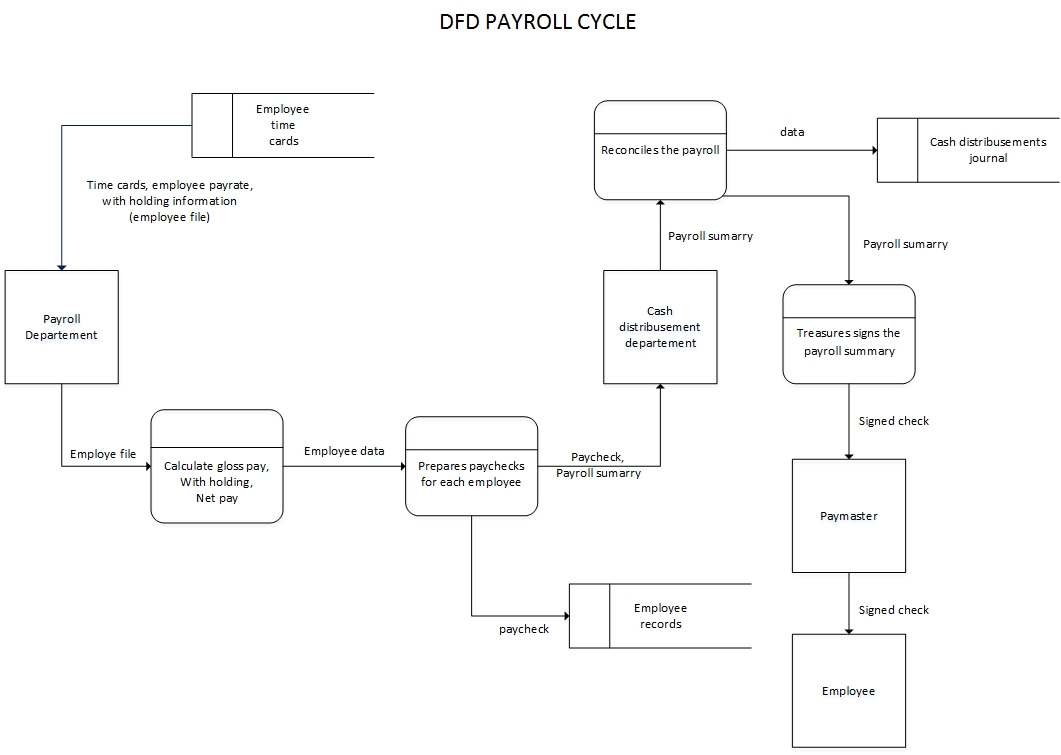 Data flow diagram and flowchart data flow diagram ccuart Gallery
