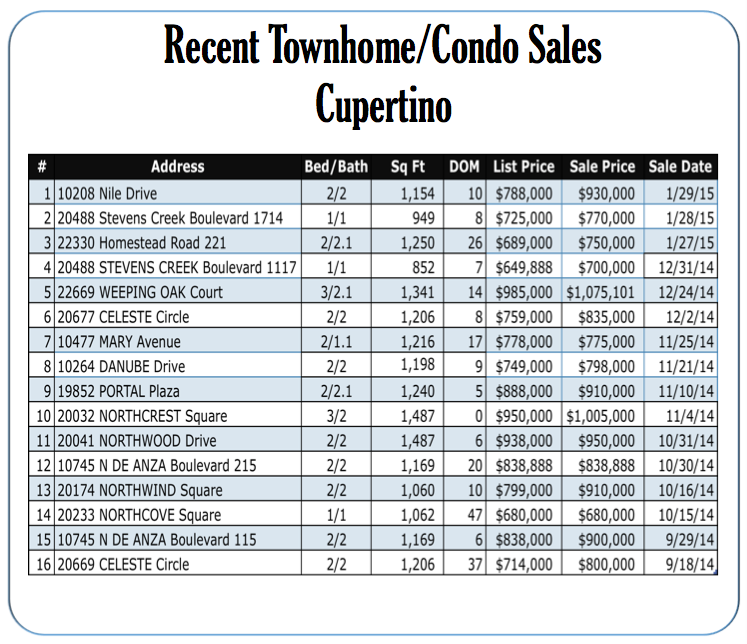 Cupertino Townhomes and Condos Latest Sales