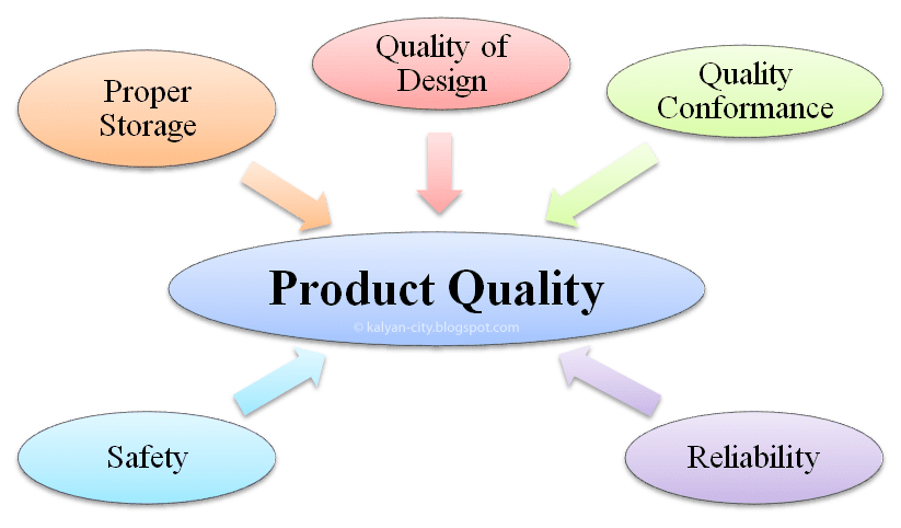 Definition of product quality: The group of features and characteristics of a saleable good which determine its desirability and which can be controlled by a manufacturer to .
