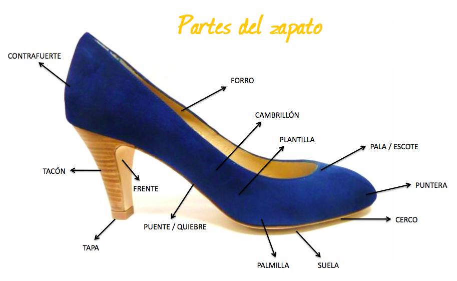 Rachel´s Fashion Room: Anatomía del zapato de mujer