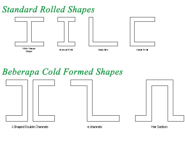 Standard yang digunakan untukperencanaan struktur baja Beberapa
