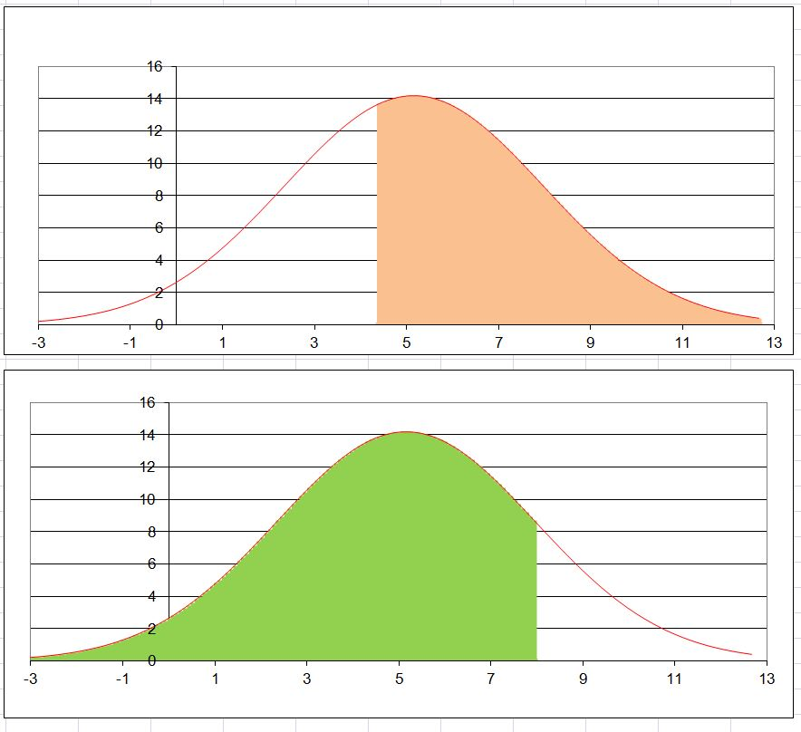Advanced graphs using excel shading under a distribution curve shading under a distribution curve eg normal curve in excel ccuart Images