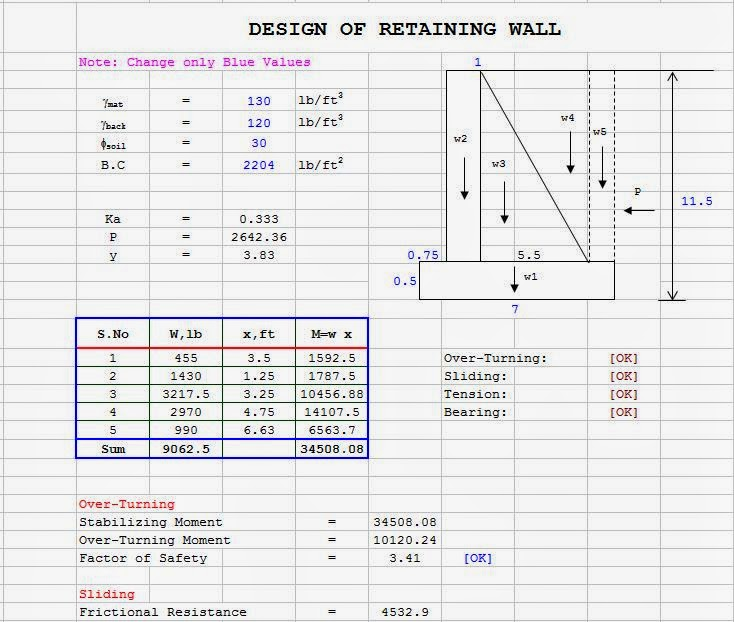 Design of Retaining Wall Civil Engineers Zones