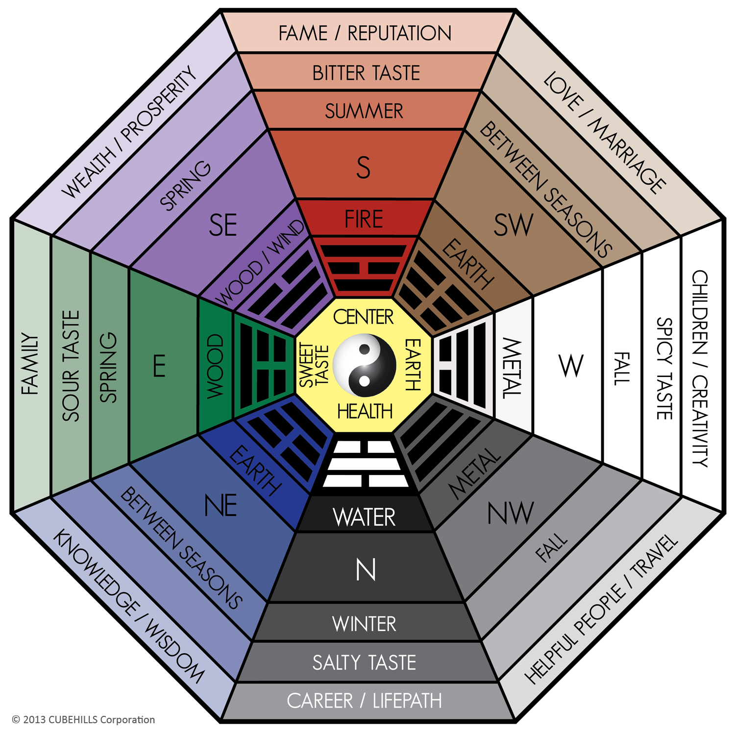 All about the classical feng shui bagua home or office for Chinese feng shui house