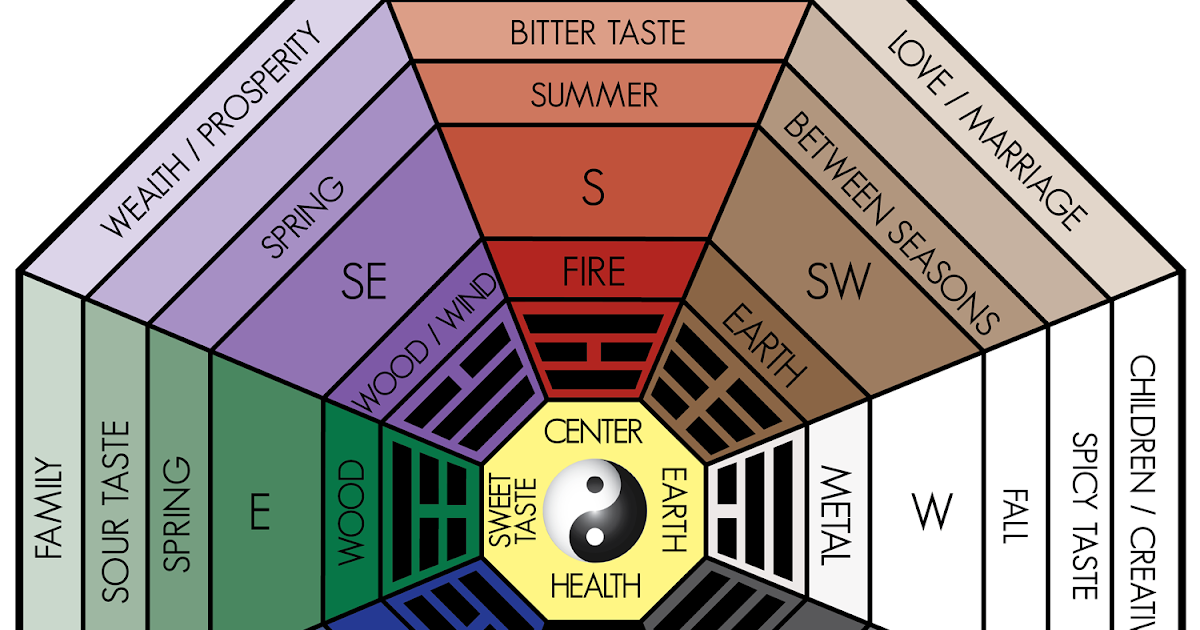 About the classical feng shui bagua home or office the reporter