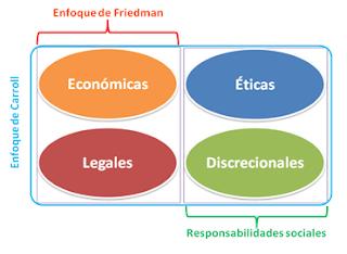 Responsabilidades de los tomadores de decisiones estratégicas. Dos enfoques de Responsabilidad Social Empresarial