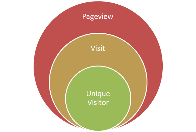 The Difference Between Pageviews & Visitor