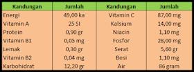 http://infomuu.blogspot.com/2014/09/berbagai-macam-kandungan-dan-manfaat-tanaman-buah-jambu-biji.html