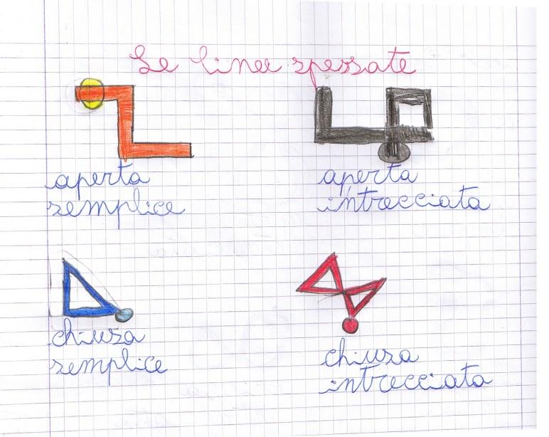 Didattica matematica scuola primaria le linee classe terza for Semplici planimetrie aperte