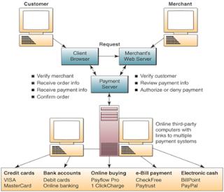 cara pembayaaraan online yang aman