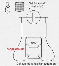 Cahaya pada sel fotovoltaik    menghasilkan tegangan