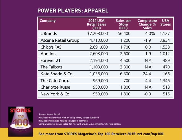 'The  highest sold apparel brand by sales per store in US'