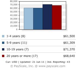 er nurses blog: er nurses salary, Cephalic Vein