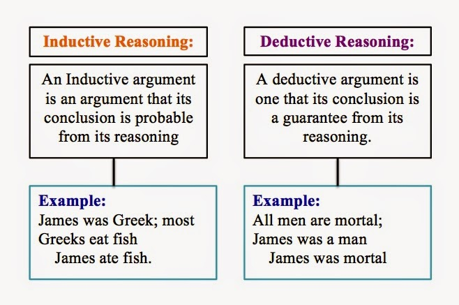 Inductive vs deductive research Research paper Academic Service