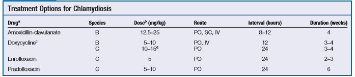 Bảng 2: Thuốc kháng sinh được sử dụng trong điều trị nhiễm chlamydia.