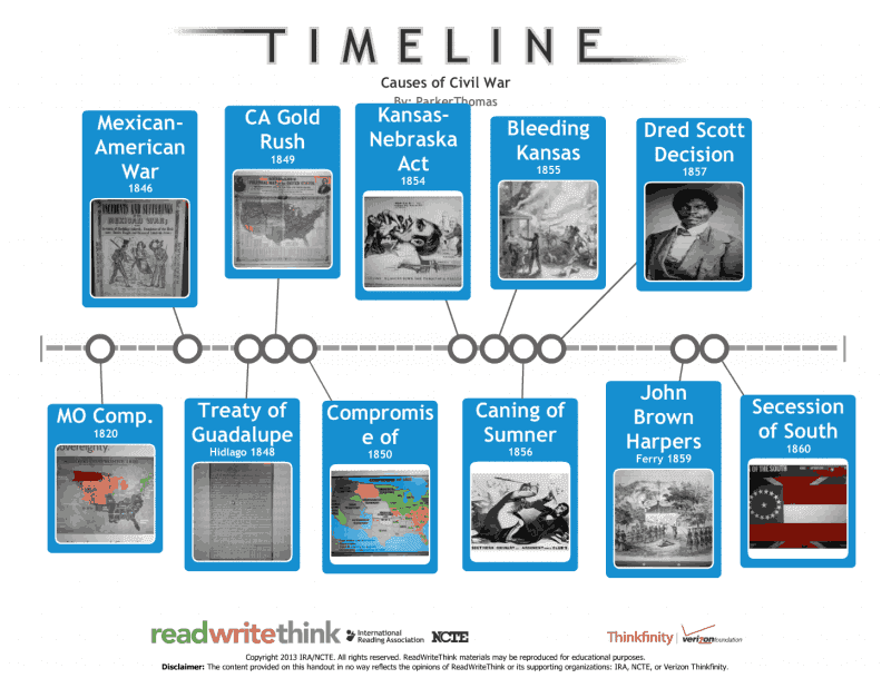 Timeline Of All Projects