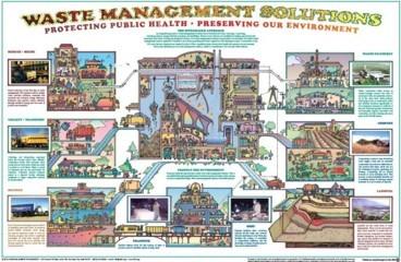 Sampah, Teknik Pengelolaan Sampah, Pemanfaatan Limbah Sampah, Daur ulang sampah, Manajemen Sampah, Dampak Sampah, Metode Pengolahan Sampah