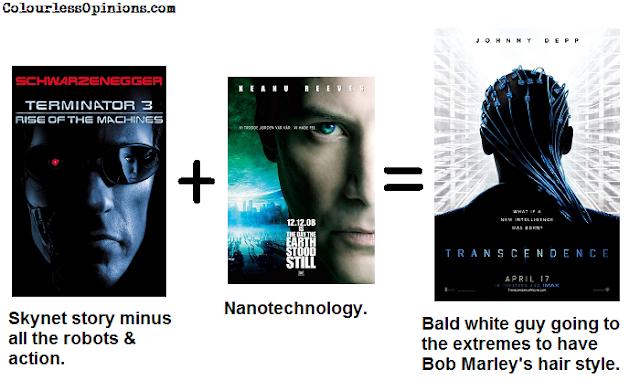 Transcendence 2014 movie johnny depp summary meme