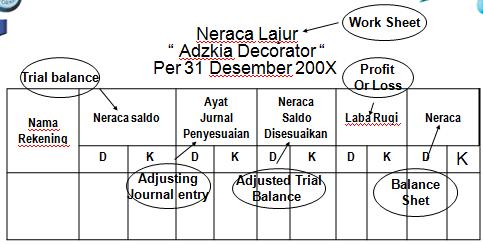"Diketahui Neraca saldo pada usaha ""Adzkia Decorator"" per 31"