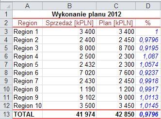 Wykonanie planu sprzedaży, czyli jaki to procent - wynik, format ogólny