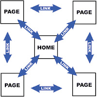 Link Structure Infographic