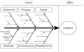 Pharma treasures root cause risk analysis in pharmaceuticals a fishbone diagram is a visualization tool for categorizing the potential causes of a problem in order to identify its root causes ccuart Gallery