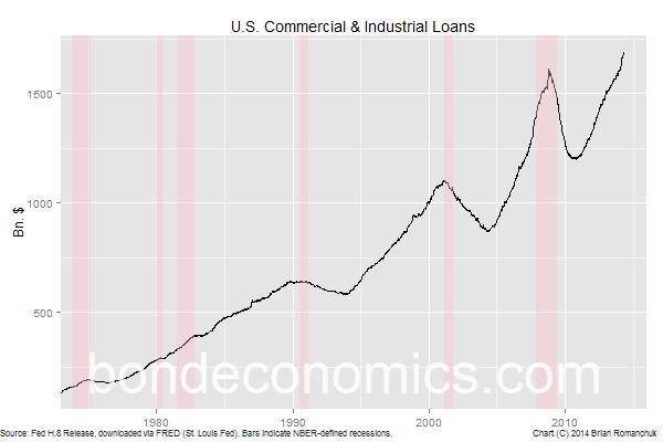Chart: C&I Loans - Level