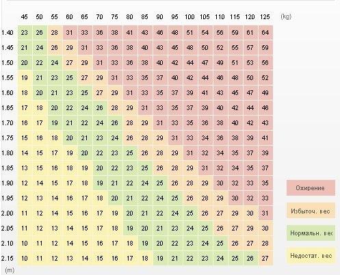 Что такое фудкост и как его рассчитать