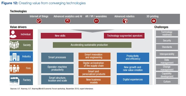 Creating values from #converging #technologies