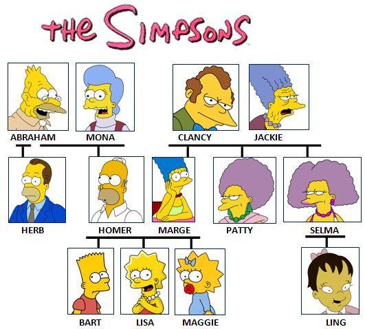 olha ai pessoal a arvore genealogica dos simpsons (falta hugo simpson filho ...