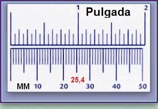 Equivalencia pulgada y milimetro