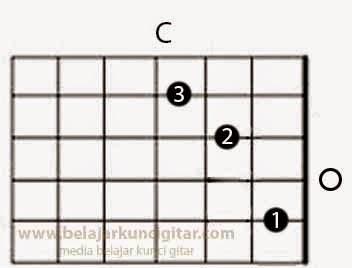 gambar kunci gitar C dan cara belajar kunci gitar