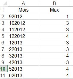 Excel - Fonctions conditionnelles MAX et MIN.