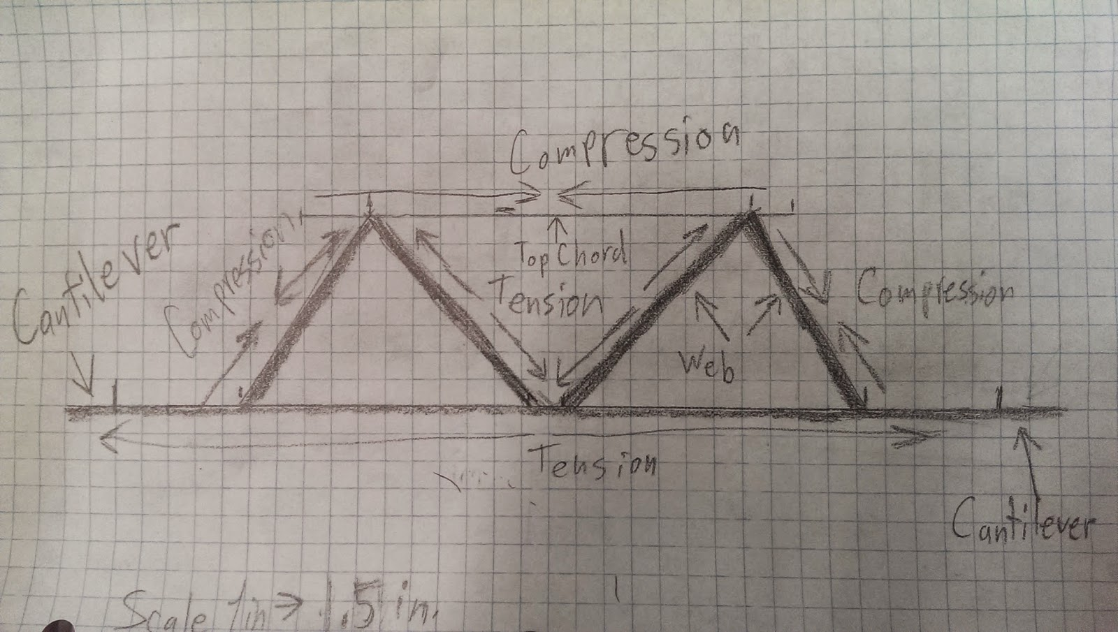 Truss Bridge Free Body Diagram The Suspension Howstuffworks John Hancock Stick Hp S Gce Portfolio
