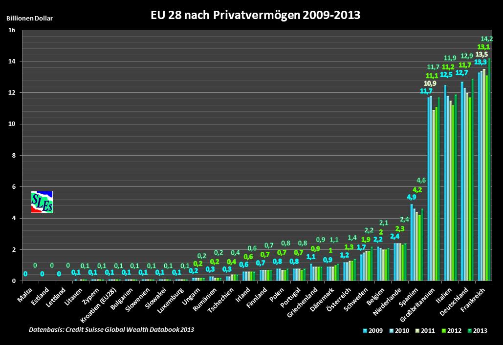 Vermögensverteilung EU 28