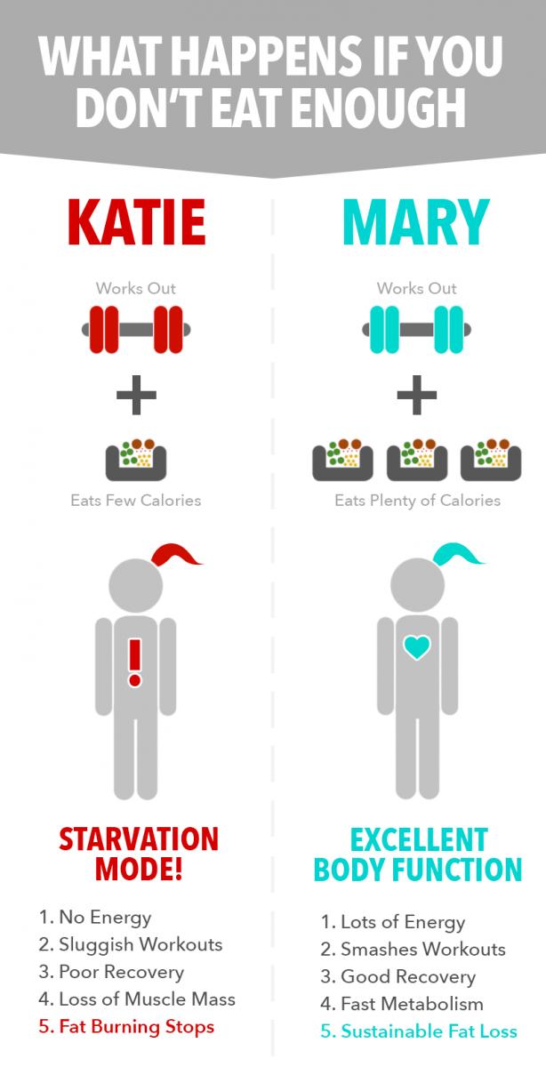 6 weeks fat loss program