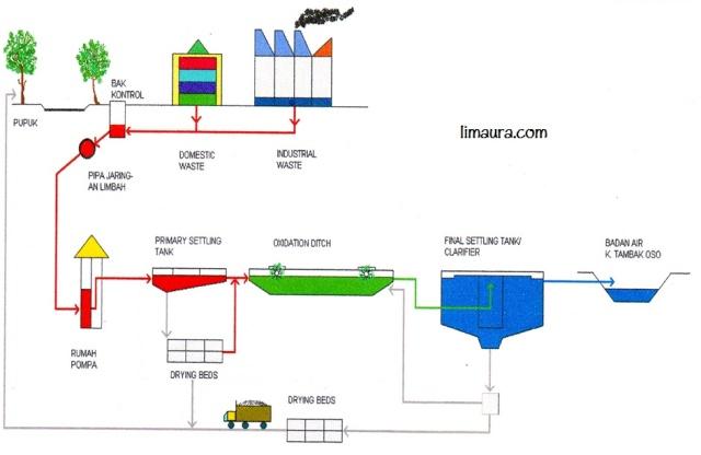 Mau dibawa kemana sih air limbah industri di surabaya lisa maulida r diagram2balir2bpengolahan2blimbah ccuart Gallery