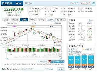 中国株コバンザメ投資 香港ハンセン指数20130328