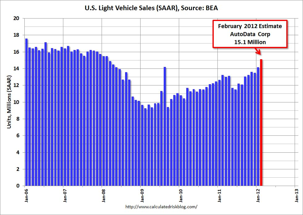 Us Auto Sales >> Calculated Risk U S Light Vehicle Sales At 15 1 Million Annual