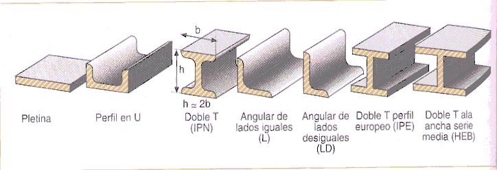 Acero perfiles comerciales del acero - Tipos de vigas de acero ...