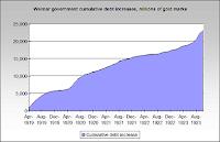 Weimar Debt