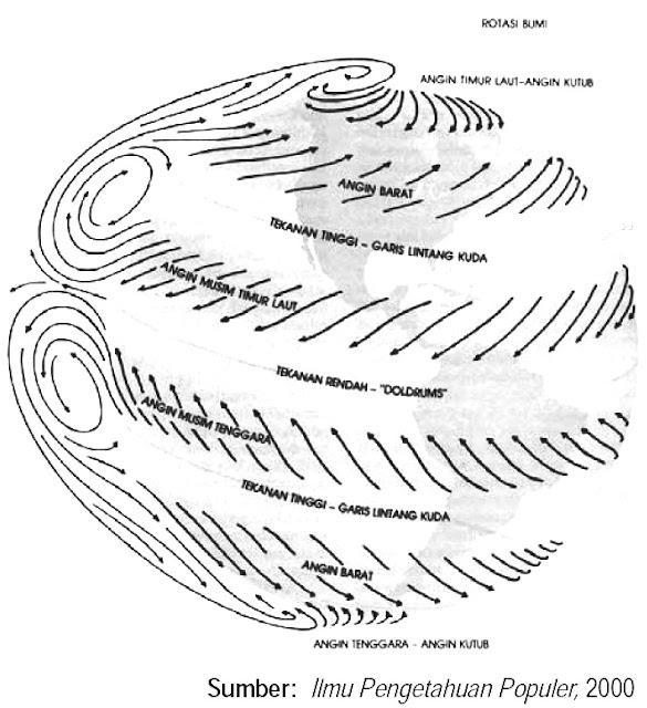 Arah angin di atas permukaan Bumi