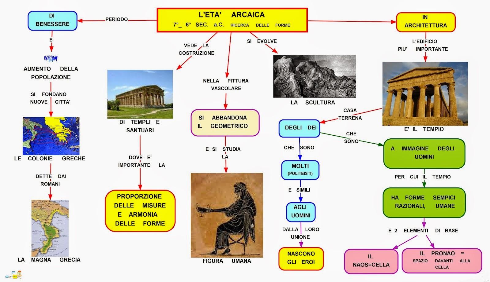Mappa concettuale et arcaica for Design della mappa di casa