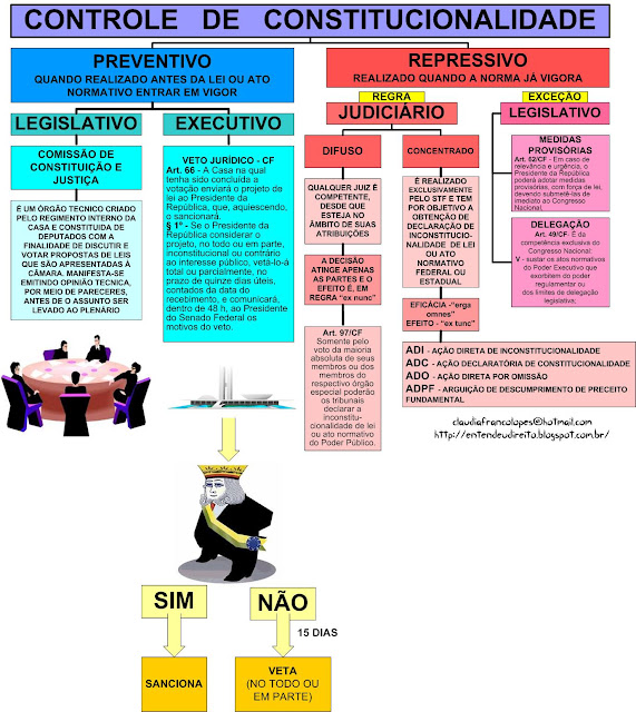 mapas mentais policia civil df