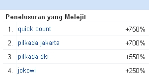 Jokowi Menjadi Top Trending Searches on Google