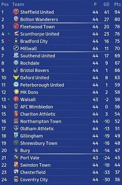 League One Table